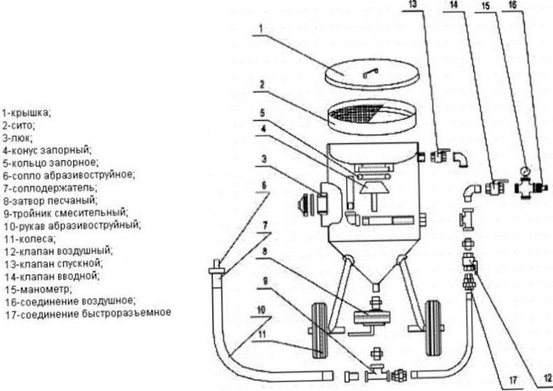 Напорный пескоструйный аппарат схема